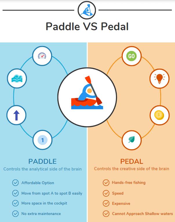 paddle vs pedal
