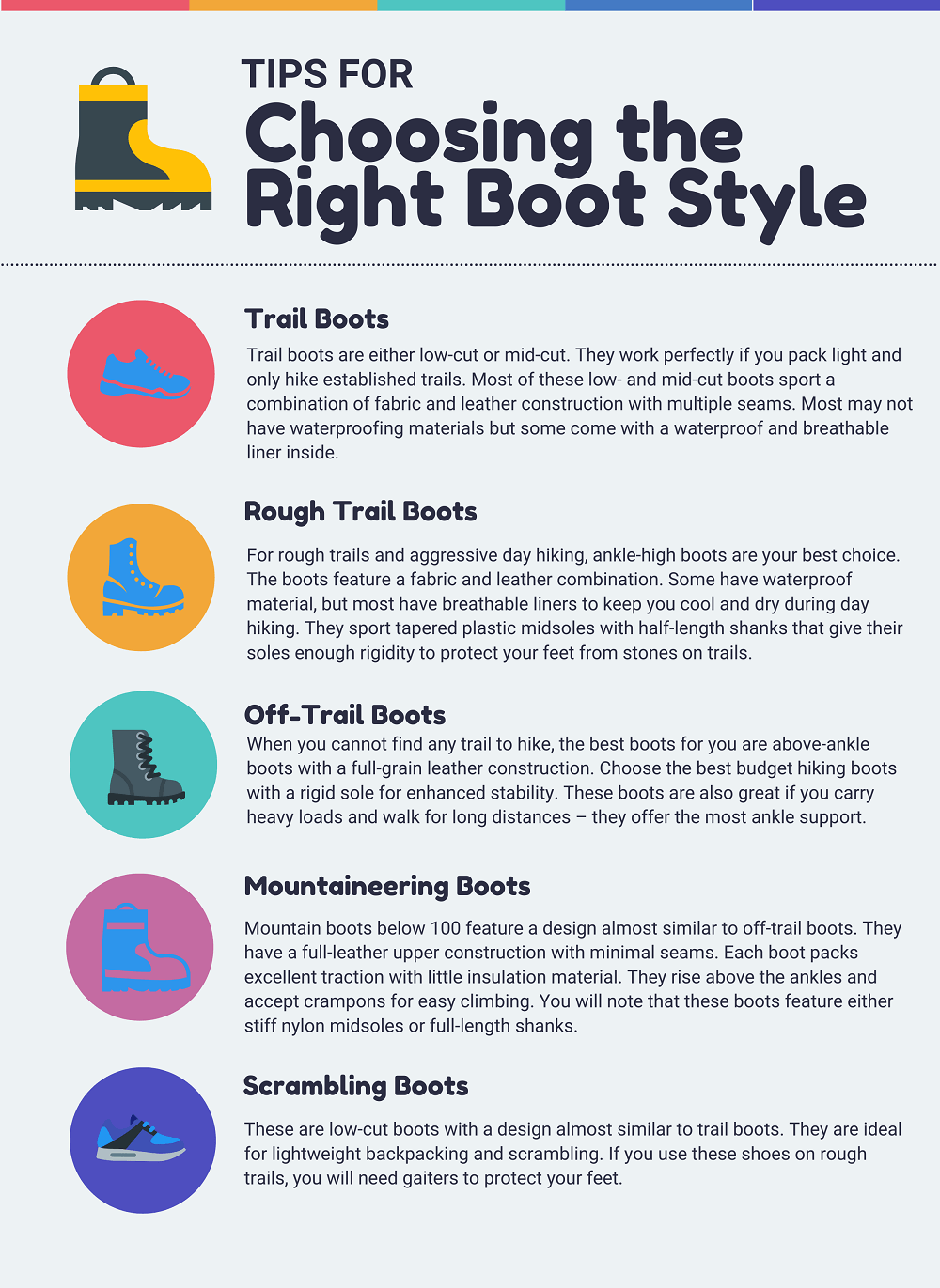 Infographic of choosing the right boot sytle