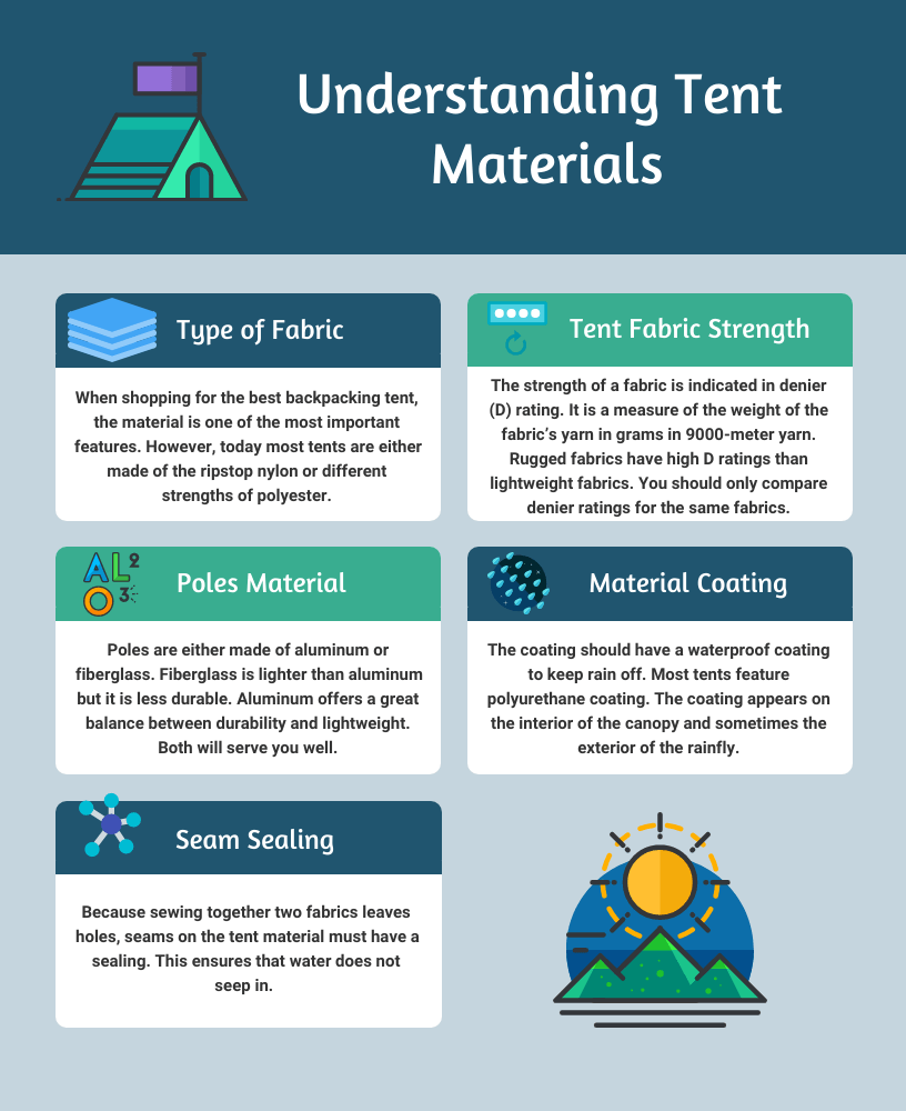 Understanding Tent Materials
