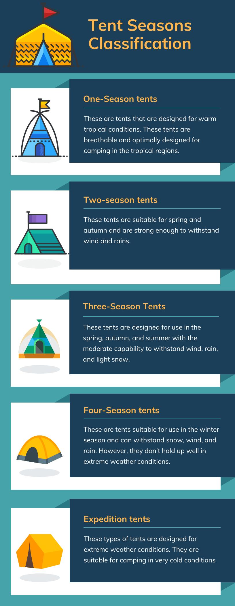 Tent Seasons Classification